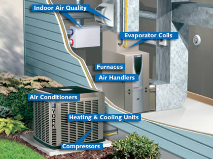 Furnace, Air Conditioning System, Salmon Plumbing & Heating, London, Ontario